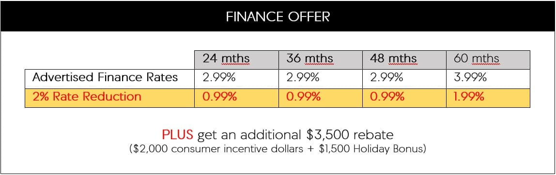 MDX Loyalty offer for finance