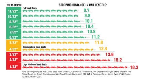 Tire Tread Depth Chart stopping distance based on tread depth at Hello Nissan of Valencia near Santa Calrita, CA and Los Angeles Metro Area