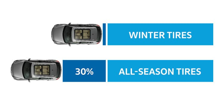 An infographic showing the breaking prowess of winter tires over all-season tires in temperatures below freezing.