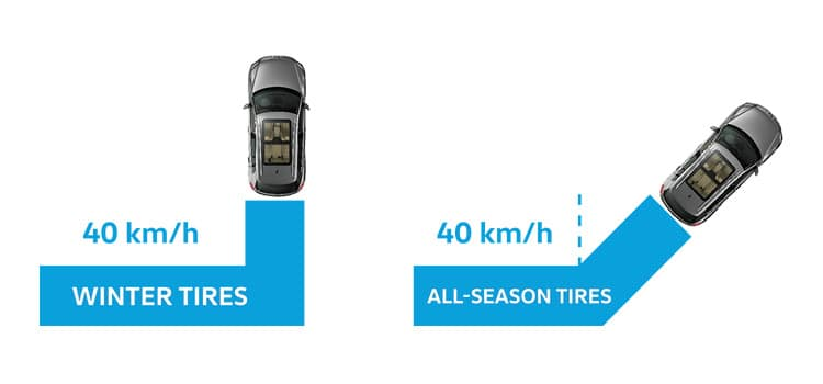 Infographic of a vehicle trying to make a 90 degree turn at 40 km/h with and without winter tires. The vehicle with the winter tires succeeds where the vehicle with the all-season tires fails.