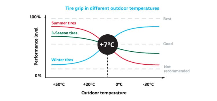 Chart depicting the optimal temperature at which to make your tire switch. It's 7 degrees.